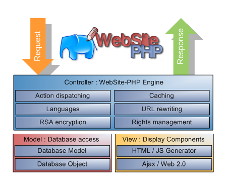 WebSite-PHP Framework PHP MVC structure