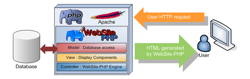 WebSite-PHP Framework PHP Server